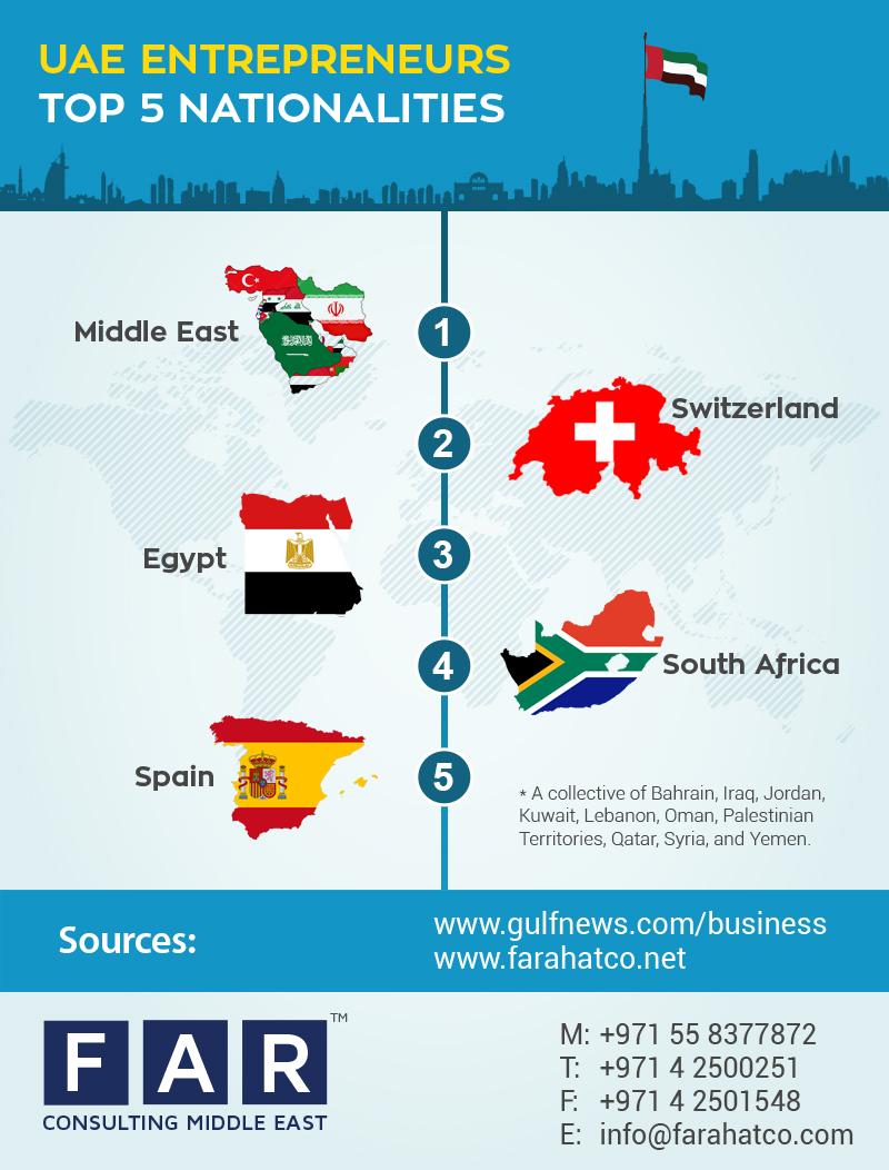 entrepreneurs in Dubai